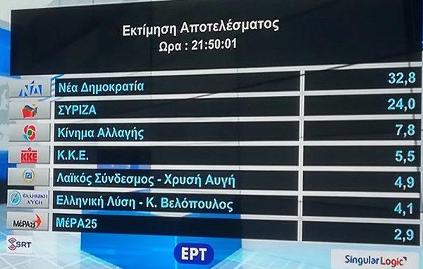 ΣΤΟ 9% Η ΔΙΑΦΟΡΑ ΝΕΑΣ ΔΗΜΟΚΡΑΤΙΑΣ – ΣΥΡΙΖΑ