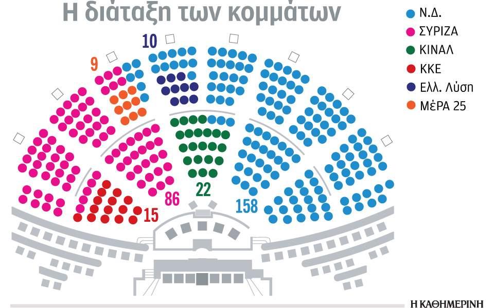 Βουλή: Η νέα χωροταξία, τα χαμόγελα, ο πολιτικός όρκος