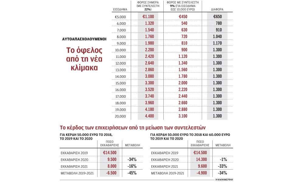 Το χρονοδιάγραμμα των φορολογικών μειώσεων