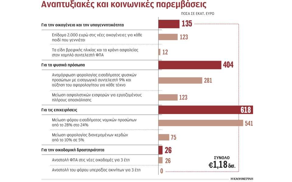 Στο 1,18 δισ. ευρώ το πακέτο των φοροελαφρύνσεων του 2020