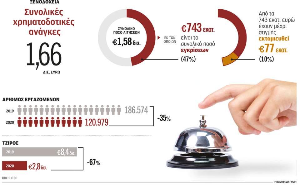Κέλλας: «Στόχος μας η ανταγωνιστικότητα της οικονομίας»
