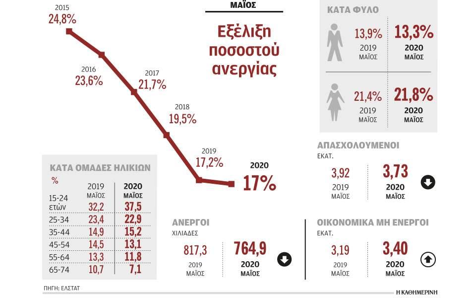 Η πανδημία αύξησε στο 17% το ποσοστό της ανεργίας τον Μάιο