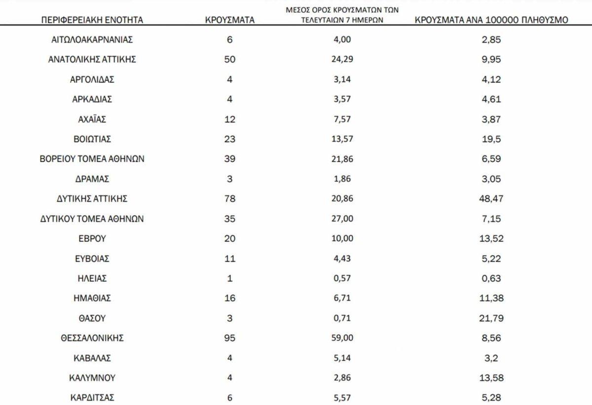 Λάρισα: Στα 24 σήμερα τα κρούσματα κορωνοϊού