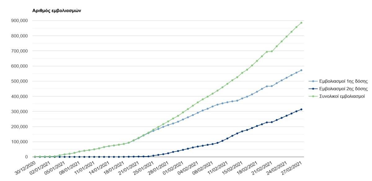 19.073 εμβολιασμοί για τον κορωνοϊό στην Π.Ε Λάρισας