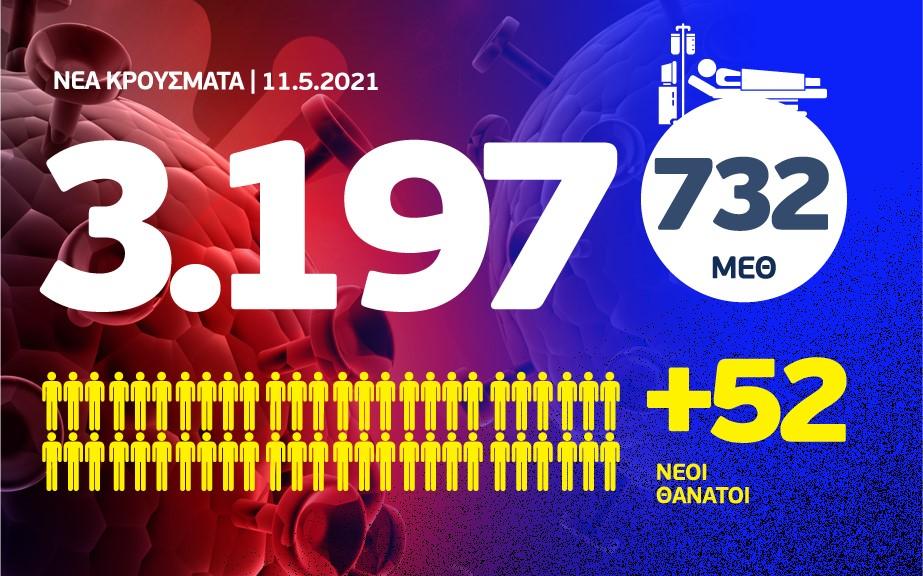 Κορονοϊός: 3.197 νέα κρούσματα, τα 1.356 στην Αττική και 343 στη Θεσσαλονίκη