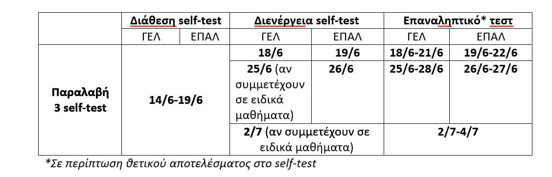 Υπ. Παιδείας: Πώς θα διανεμηθούν self test για τις επόμενες τρεις εβδομάδες – Στα σχολεία η παραλαβή για την Αχαΐα