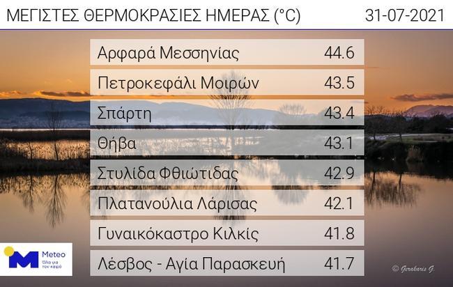 Θερμόπληκτη χώρα: «Καμίνι» η Ελλάδα απ' άκρη σ' άκρη ― Στα ύψη ο υδράργυρος και τις επόμενες ημέρες – Οδηγίες (video)
